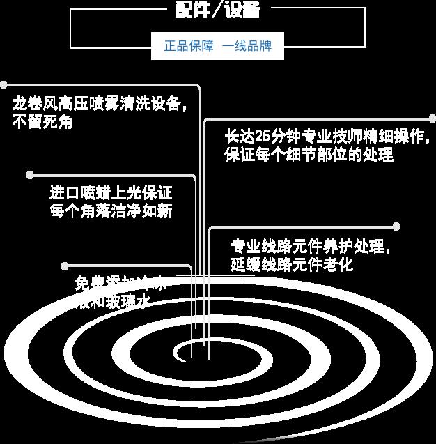 产品配件信息